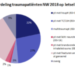 Traumaregistratie 2018 3